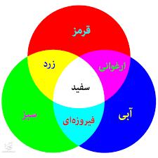 آموزش رنگهای اصلی